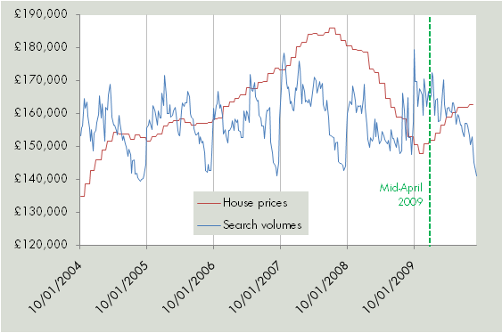House price data to the present