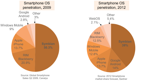 The smartphone OS market will be more fragmented in 2012 than in 2009