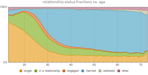 Relationship status by age, taken from Wolfram&#039;s analysis of Facebook data